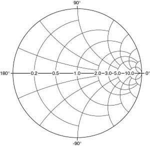 graphic regarding Printable Smith Chart named Smith Chart - Technological know-how and Technologies Historical past Wiki