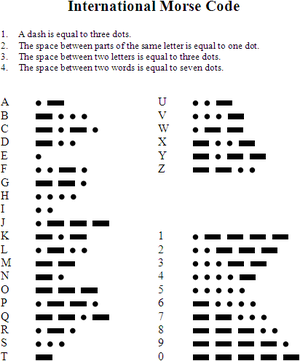 Morse Code Engineering And Technology History Wiki