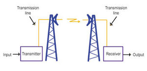 A Simplified Rendering Of Microwave Link Is Communications System That Uses Beam Radio Waves In The Frequency Range To