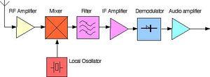 Superheterodyne Receiver - Engineering and Technology
